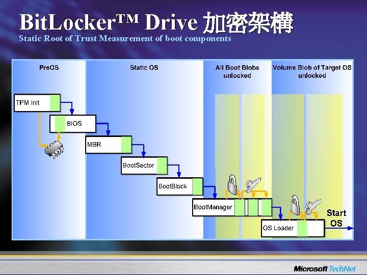 Bit. Locker™ Drive 加密架構 Static Root of Trust Measurement of boot components
