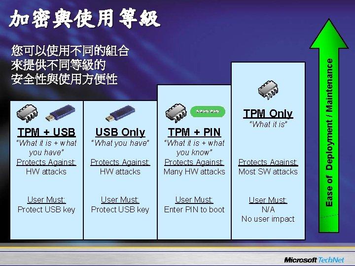 """您可以使用不同的組合 來提供不同等級的 安全性與使用方便性 TPM Only TPM + USB Only TPM + PIN """"What it"""