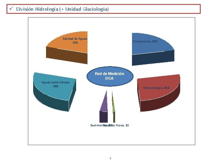 ü División Hidrología (+ Unidad Glaciología) Calidad de Aguas, 452 Aguas subterráneas, 603 Fluviometría,