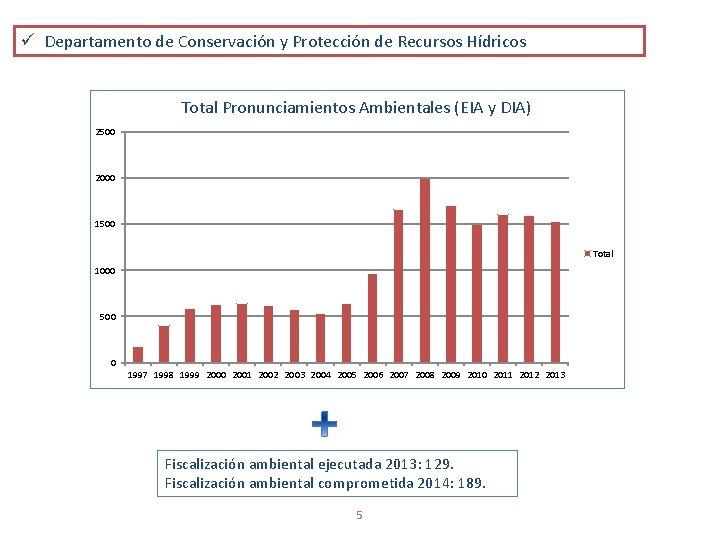 ü Departamento de Conservación y Protección de Recursos Hídricos Total Pronunciamientos Ambientales (EIA y