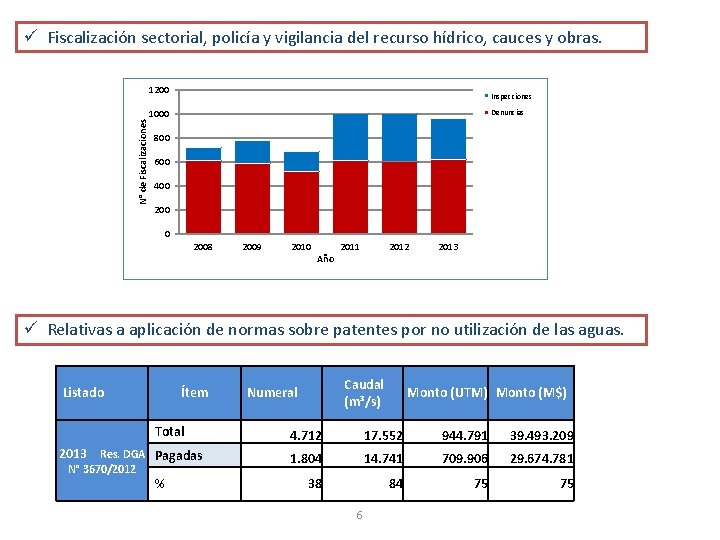 ü Fiscalización sectorial, policía y vigilancia del recurso hídrico, cauces y obras. N° de