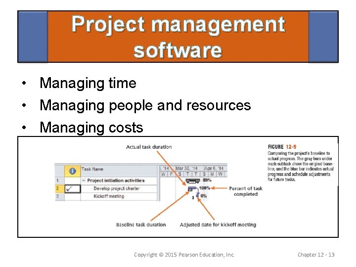 Project management software • Managing time • Managing people and resources • Managing costs