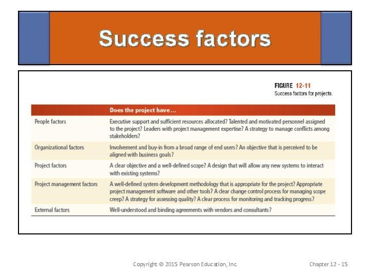 Success factors Copyright © 2015 Pearson Education, Inc. Chapter 12 - 15