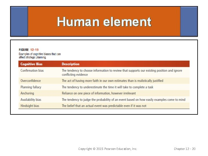 Human element Copyright © 2015 Pearson Education, Inc. Chapter 12 - 20