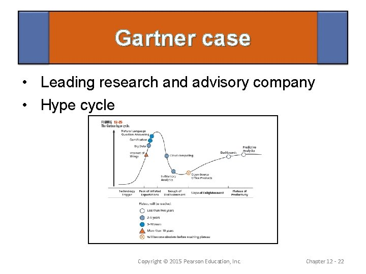 Gartner case • Leading research and advisory company • Hype cycle Copyright © 2015