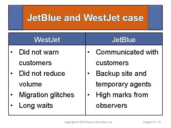 Jet. Blue and West. Jet case West. Jet. Blue • Did not warn customers