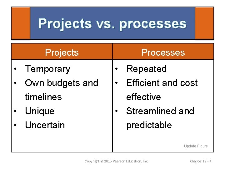 Projects vs. processes Projects Processes • Temporary • Own budgets and timelines • Unique