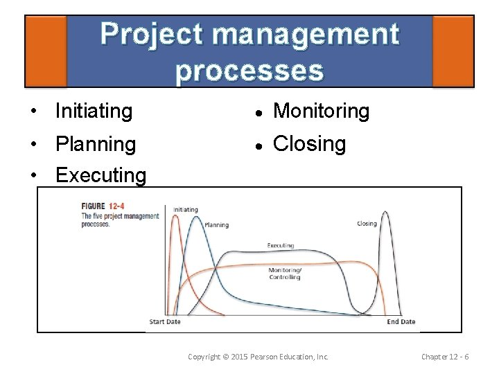 Project management processes • Initiating Monitoring • Planning • Executing Closing Copyright © 2015