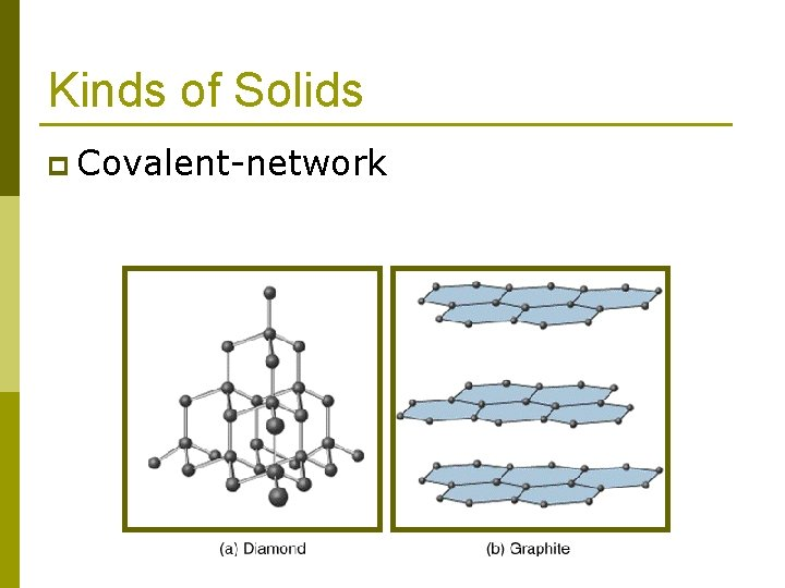Kinds of Solids p Covalent-network