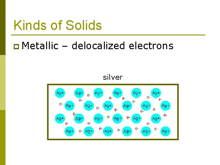Kinds of Solids p Metallic – delocalized electrons silver