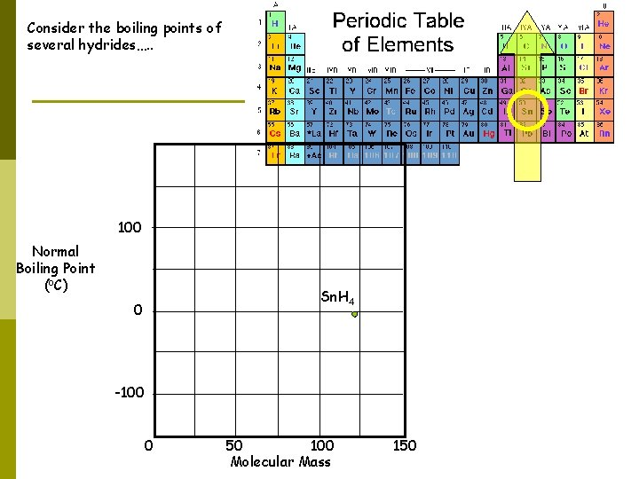 Consider the boiling points of several hydrides…. . 100 Normal Boiling Point (o. C)
