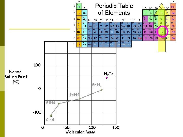 100 Normal Boiling Point (o. C) H 2 Te Sn. H 4 0 Ge.