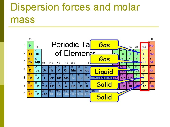 Dispersion forces and molar mass Gas Liquid Solid