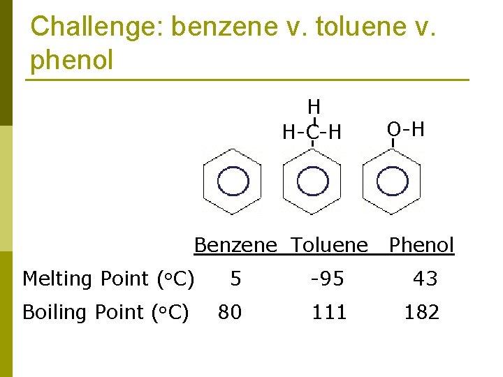 Challenge: benzene v. toluene v. phenol H H-C-H Benzene Toluene O-H Phenol Melting Point