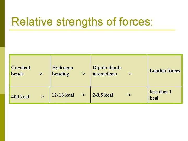 Relative strengths of forces: Covalent bonds 400 kcal > Hydrogen bonding > 12 -16