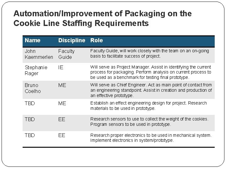 Automation/Improvement of Packaging on the Cookie Line Staffing Requirements Name Discipline Role John Kaemmerlen