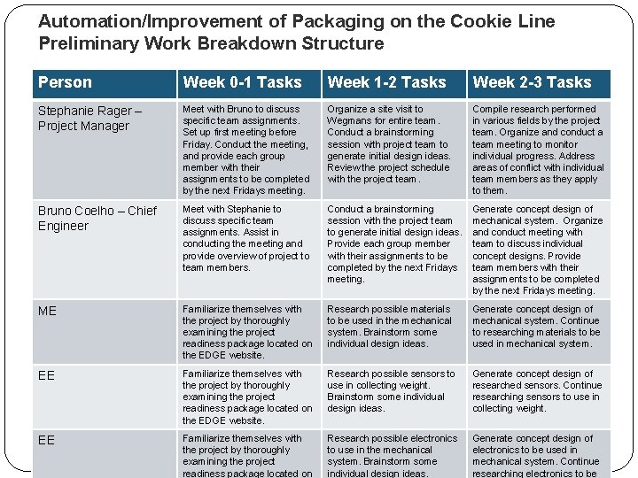 Automation/Improvement of Packaging on the Cookie Line Preliminary Work Breakdown Structure Person Week 0