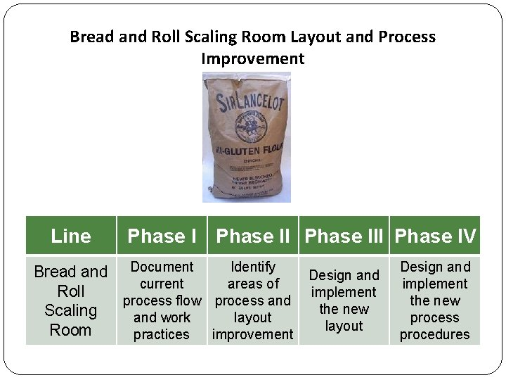 Bread and Roll Scaling Room Layout and Process Improvement Line Phase III Phase IV
