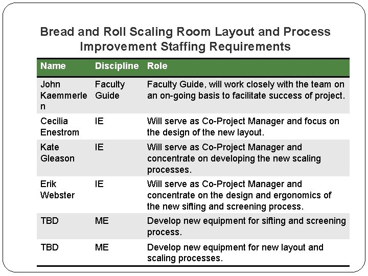 Bread and Roll Scaling Room Layout and Process Improvement Staffing Requirements Name Discipline Role