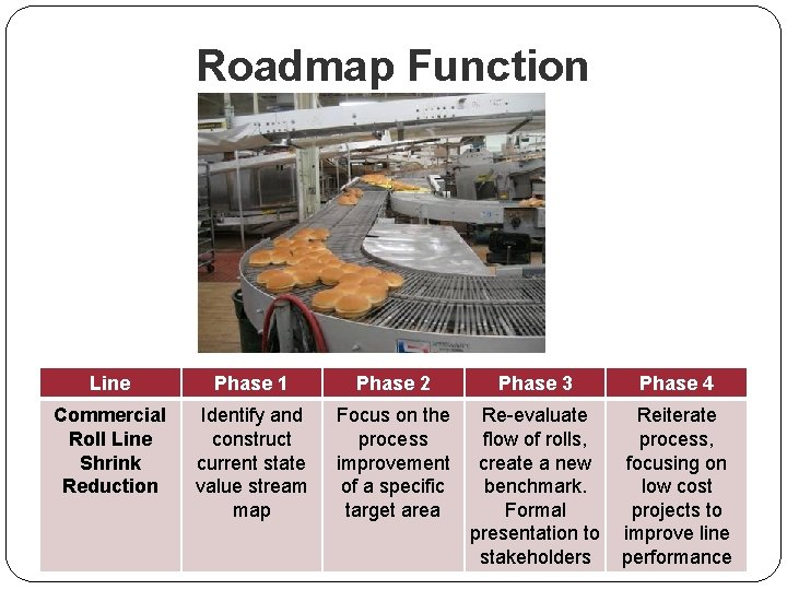 Roadmap Function Line Phase 1 Phase 2 Phase 3 Phase 4 Commercial Roll Line
