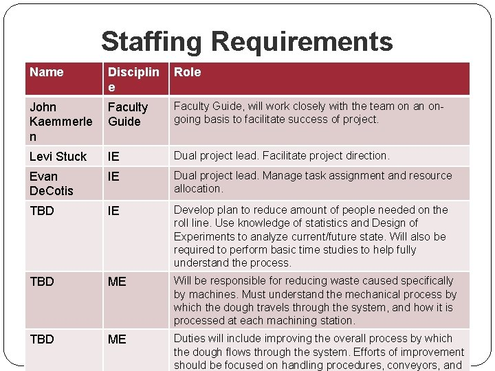 Staffing Requirements Name Disciplin e Role John Kaemmerle n Faculty Guide, will work closely