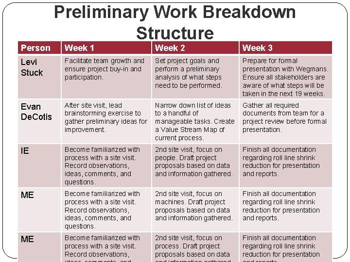 Preliminary Work Breakdown Structure Person Week 1 Week 2 Week 3 Levi Stuck Facilitate