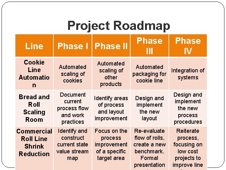 Project Roadmap Line Phase II Cookie Line Automatio n Automated scaling of cookies Automated