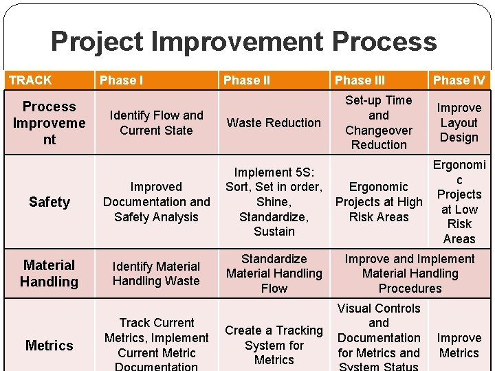 Project Improvement Process TRACK Process Improveme nt Phase III Set-up Time and Changeover Reduction