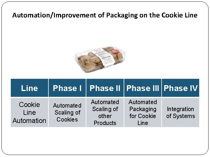 Automation/Improvement of Packaging on the Cookie Line Automation Phase III Phase IV Automated Scaling