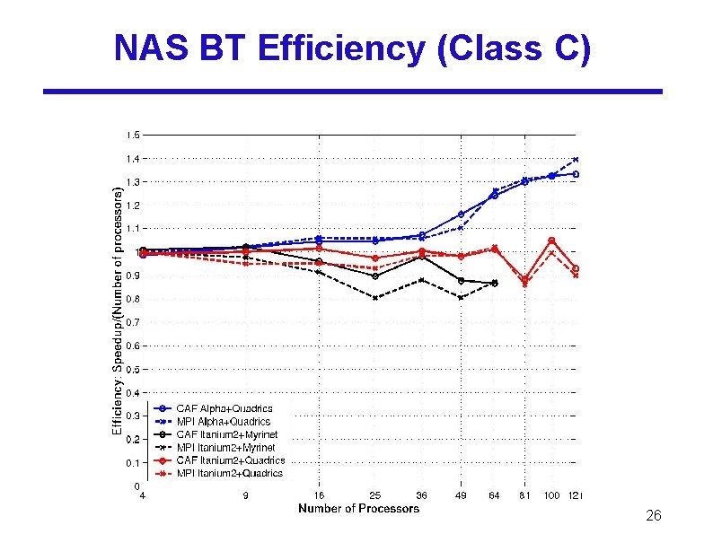 NAS BT Efficiency (Class C) 26