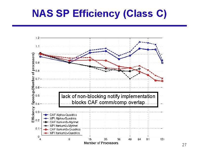 NAS SP Efficiency (Class C) lack of non-blocking notify implementation blocks CAF comm/comp overlap