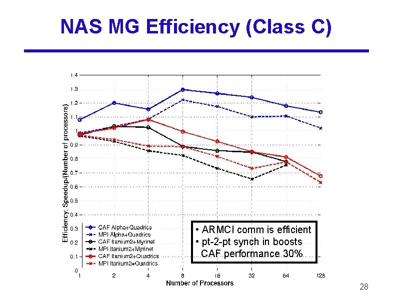 NAS MG Efficiency (Class C) • ARMCI comm is efficient • pt-2 -pt synch