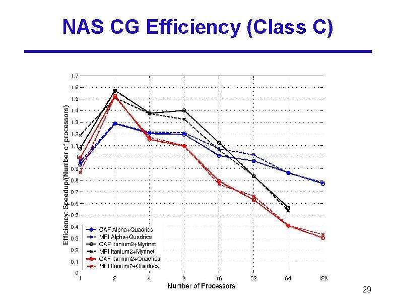 NAS CG Efficiency (Class C) 29