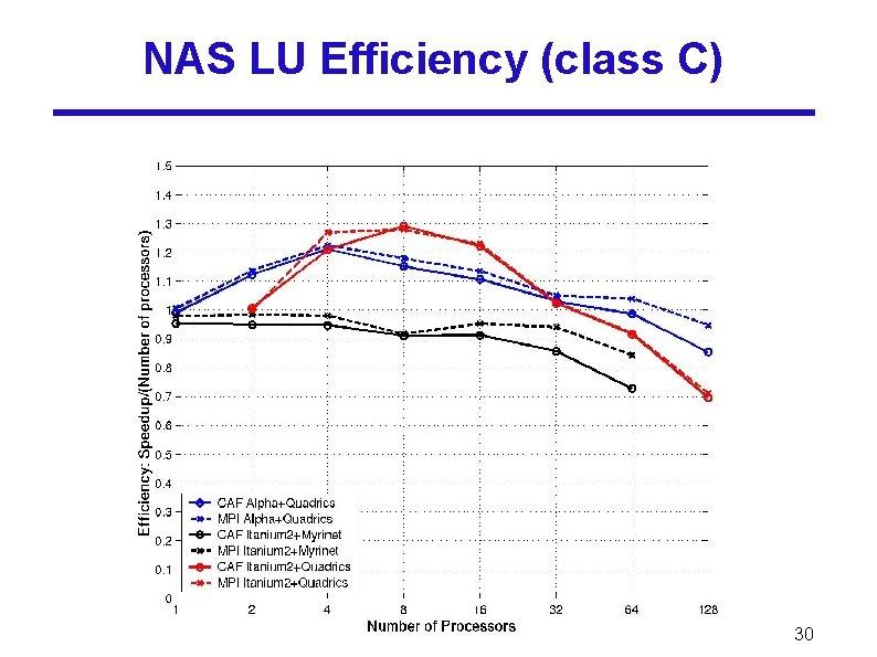 NAS LU Efficiency (class C) 30