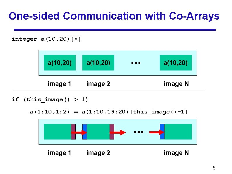 One-sided Communication with Co-Arrays integer a(10, 20)[*] a(10, 20) image 1 image 2 image