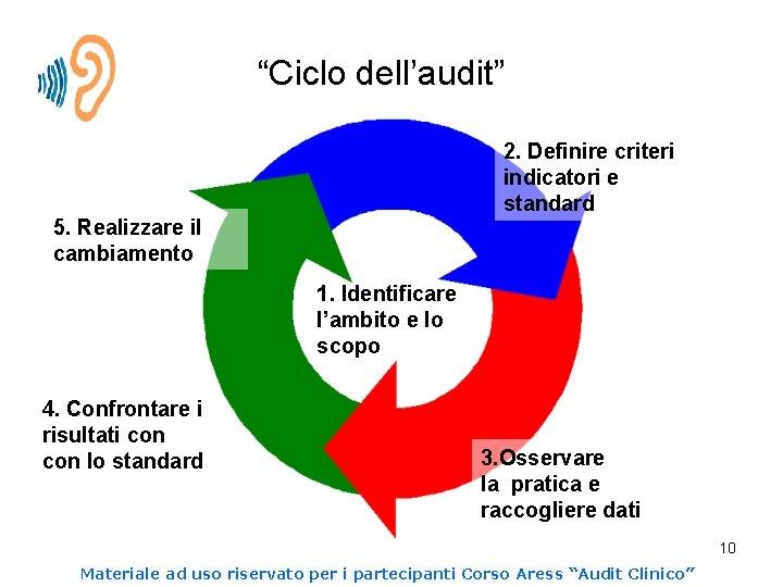 """""""Ciclo dell'audit"""" 2. Definire criteri indicatori e standard 5. Realizzare il cambiamento 1. Identificare"""