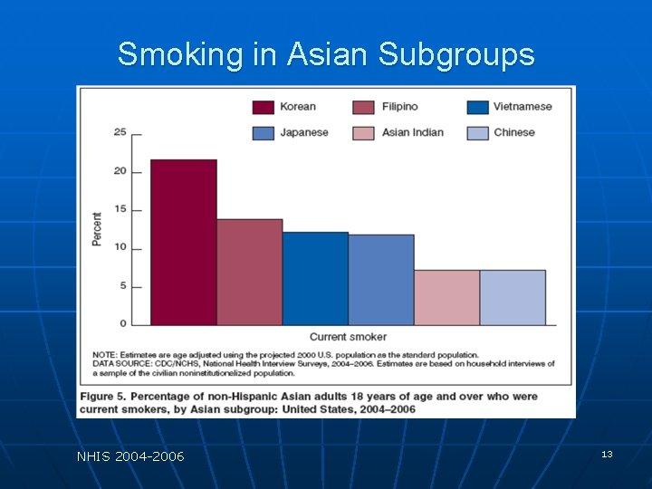 Smoking in Asian Subgroups NHIS 2004 -2006 13
