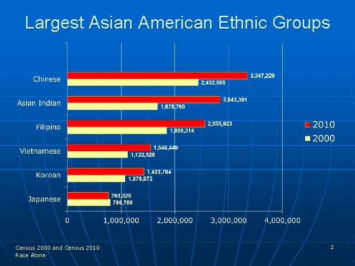 Largest Asian American Ethnic Groups Census 2000 and Census 2010 Race Alone 2