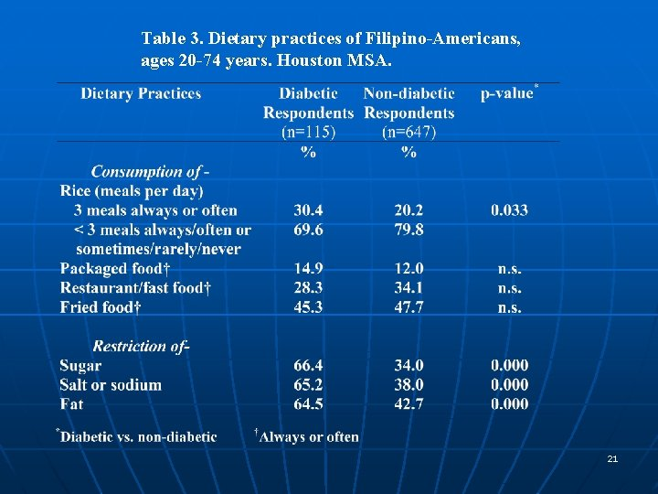 Table 3. Dietary practices of Filipino-Americans, ages 20 -74 years. Houston MSA. 21