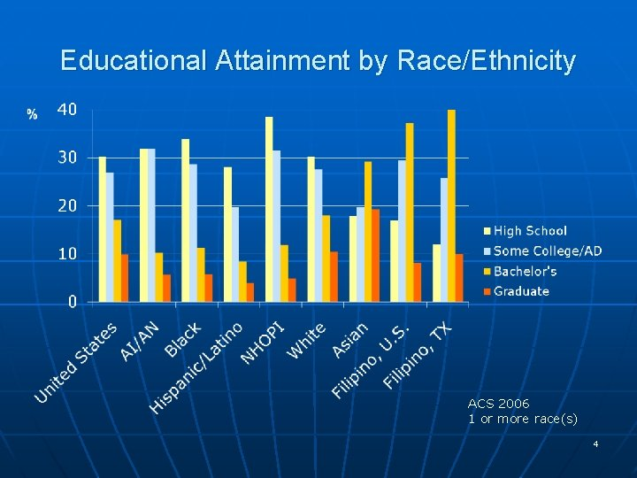 Educational Attainment by Race/Ethnicity ACS 2006 1 or more race(s) 4