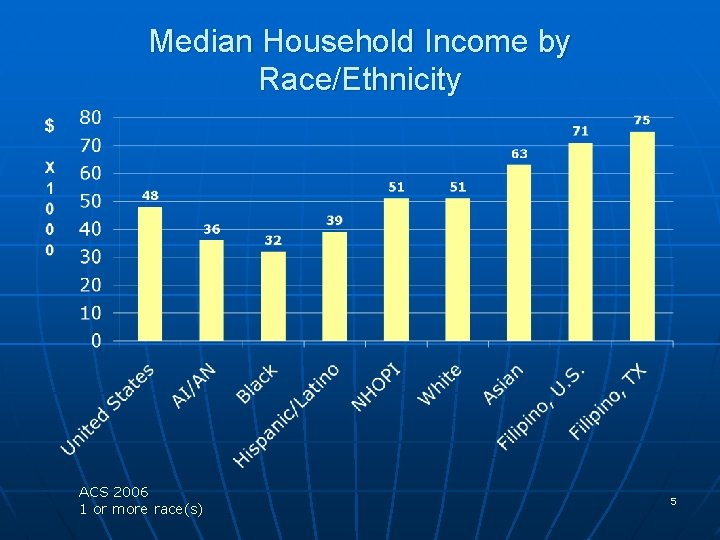 Median Household Income by Race/Ethnicity ACS 2006 1 or more race(s) 5