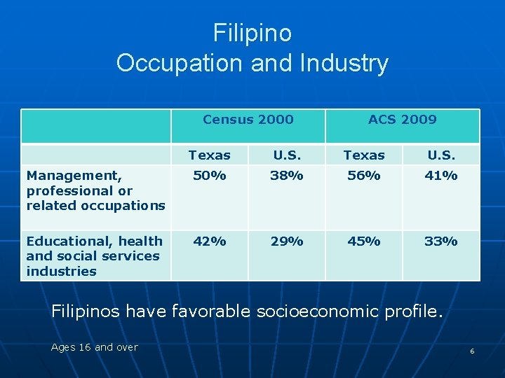 Filipino Occupation and Industry Census 2000 ACS 2009 Texas U. S. Management, professional or