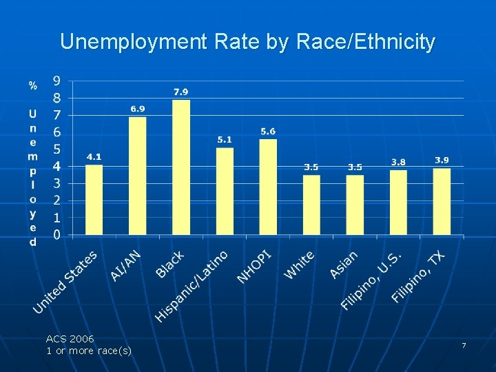 Unemployment Rate by Race/Ethnicity ACS 2006 1 or more race(s) 7