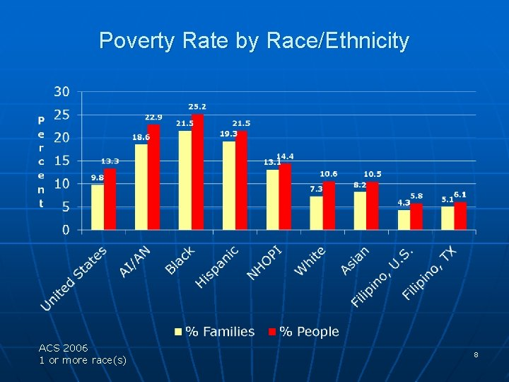 Poverty Rate by Race/Ethnicity ACS 2006 1 or more race(s) 8