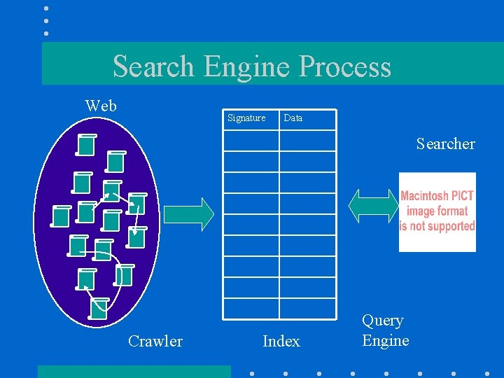 Search Engine Process Web Signature Data Searcher Crawler Index Query Engine