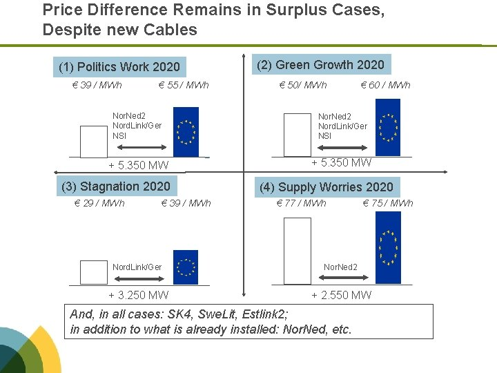 Price Difference Remains in Surplus Cases, Despite new Cables (1) Politics Work 2020 €
