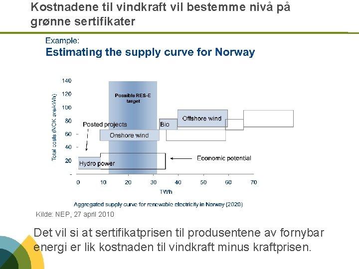 Kostnadene til vindkraft vil bestemme nivå på grønne sertifikater Kilde: NEP, 27 april 2010