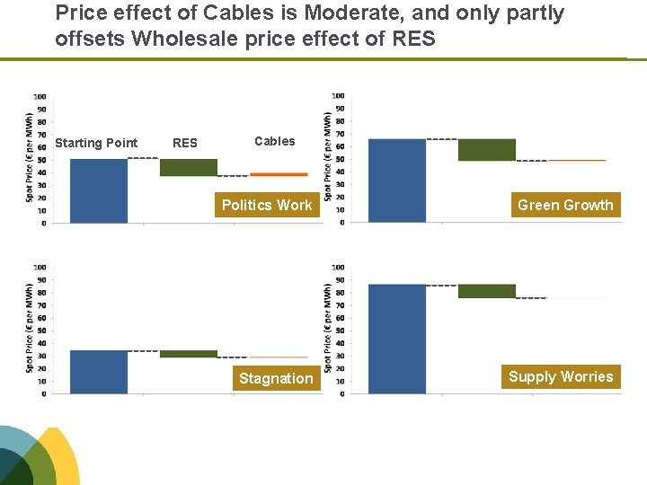 Price effect of Cables is Moderate, and only partly offsets Wholesale price effect of