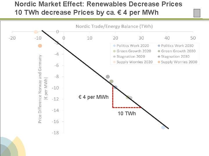 Nordic Market Effect: Renewables Decrease Prices 10 TWh decrease Prices by ca. € 4