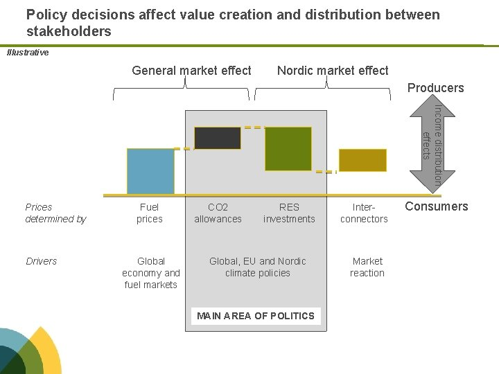 Policy decisions affect value creation and distribution between stakeholders Illustrative General market effect Nordic
